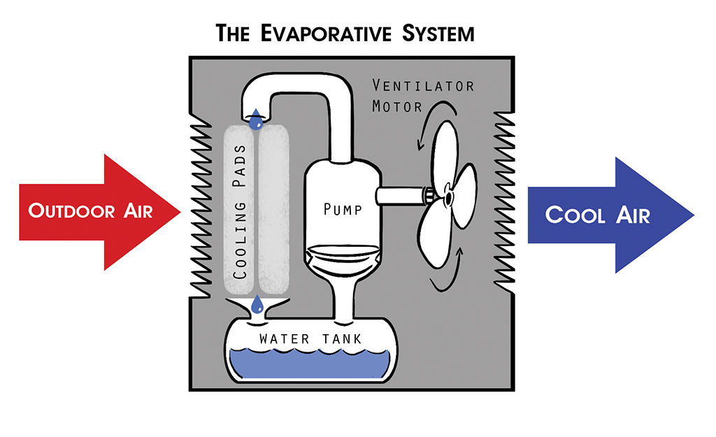 Save On Energy And Money Switch To Evaporative Cooling
