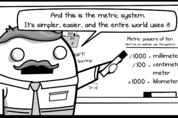 revolution of metric system